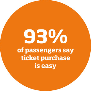 93% of passengers say ticket purchase is easy - West Yorkshire Ticketing Company online application